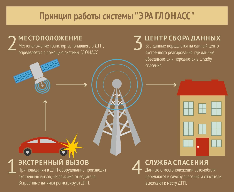 В Приморье проведено первое успешное тестирование системы «ЭРА-Глонасс»
