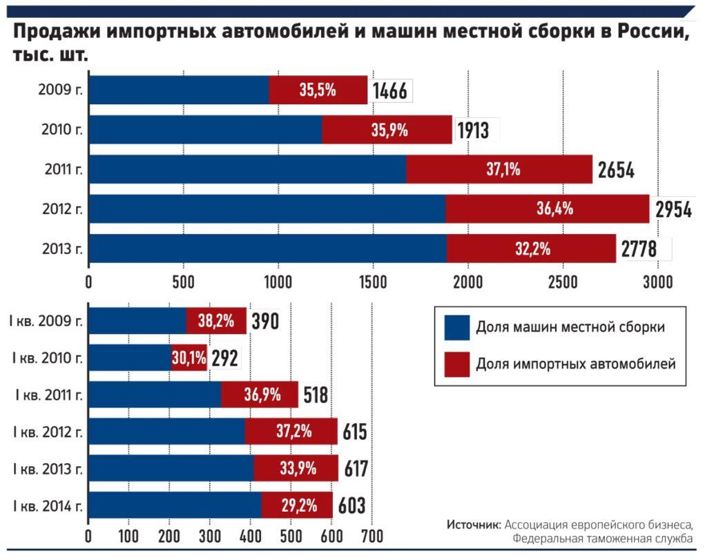 Россияне предпочитают отечественную сборку