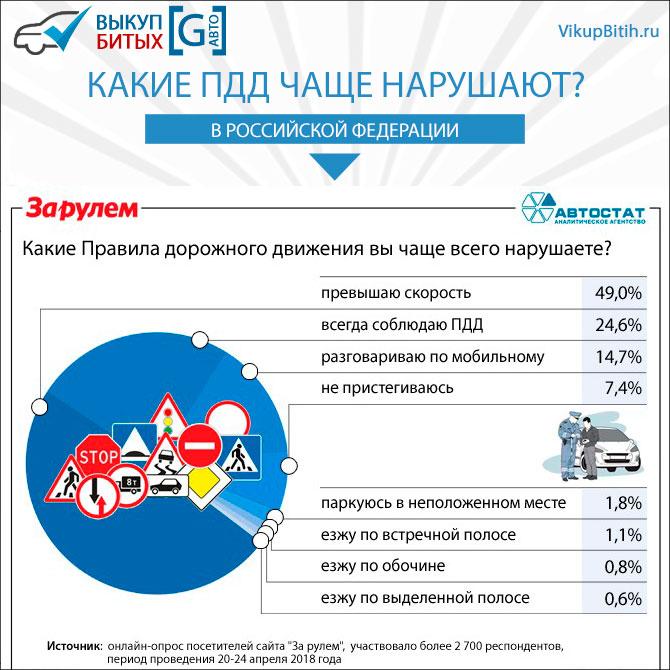 Какие разделы правил дорожного движения нарушают в России?